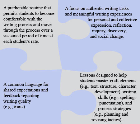 Teaching Writing to Diverse Student Populations... | AdLit | Scoop.it