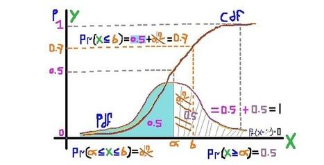What is statistics? – Normal Distribution – Bell curve | estatistics | Innovation - Statistical Design | Scoop.it