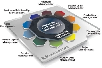 EPICOR ERP | EPICOR Solutions India | ERP Systems | CrafSOL Technology Solutions Pvt. Ltd. | Scoop.it