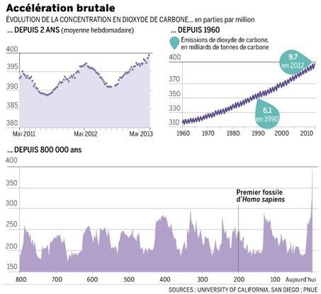 Le taux de CO2 dans l'air au plus haut depuis plus de 2,5 millions d'années | Développement durable, soutenable, souhaitable... | Scoop.it