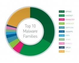 Menaces mobiles : 1 million d'attaques cibleront Android en 2013   Richard Dubois - Mobile Addict   Scoop.it