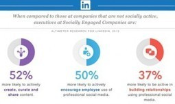 Infographic: Learning from the Most Socially Engaged Companies on LinkedIn | Harmonious and Balanced Workplace | Scoop.it