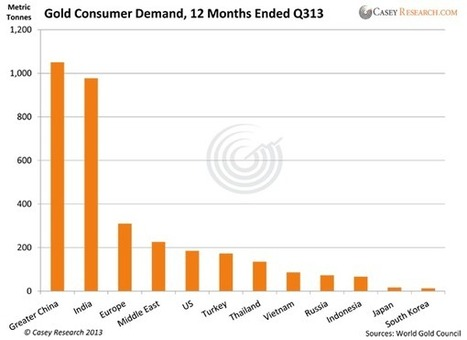 China will end 2013 officially as the largest gold consumer in the world - Bah, Goldbug! | Casey Research | Gold and What Moves it. | Scoop.it