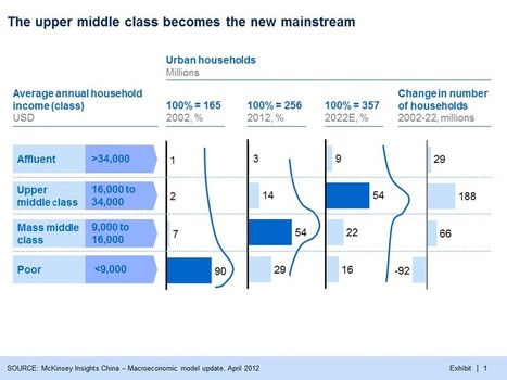 McKinsey Greater China – Preparing For China's Middle Class ... | Chinese Economy | Scoop.it
