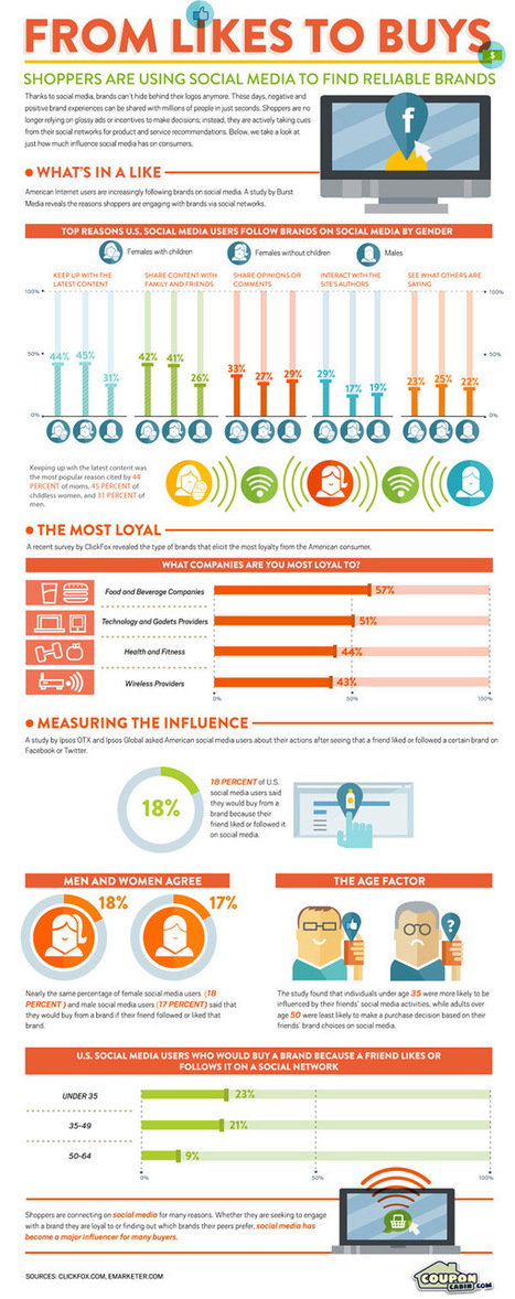 Is Influence Moving Prospects From Likes To Buys? [Infographic] | Marketing&Advertising | Scoop.it