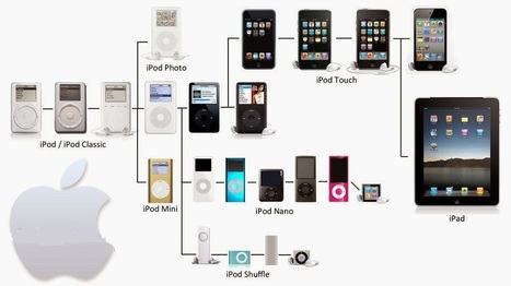 How to remove sad face icon in iPod | Data Recovery From Digital Media | Scoop.it