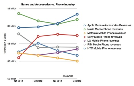 Apple Makes More Money From iPhone Accessories And Apps Than Others Do Phones | cross pond high tech | Scoop.it
