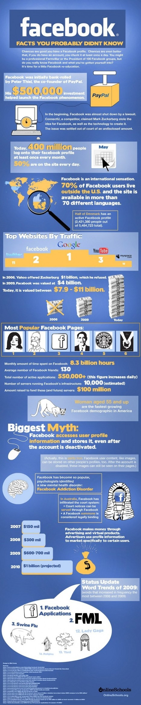 Things You May Not Know About Facebook | Visual.ly | Data #TBD | Scoop.it