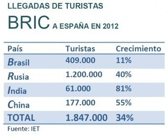 Los turistas BRIC crecen un 34%   Turismo y Economía   TnB Tendencias + Innovación   Scoop.it