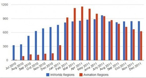 Grids gain 915 regions; InWorldz is busiest – Hypergrid Business | InWorldz Fun | Scoop.it