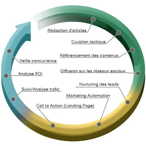 Les 10 fondamentaux de l'Inbound Marketing - viedoc | Marketing digital - campagnes digitales - réseaux sociaux | Scoop.it