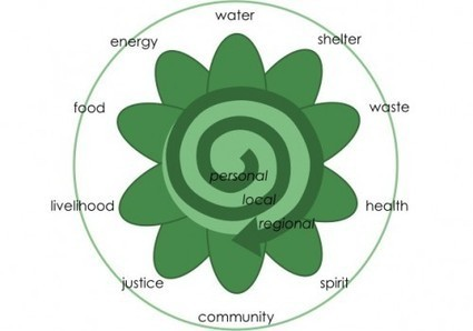 What Permaculture Isn't—and Is   Think Like a Permaculturist   Scoop.it