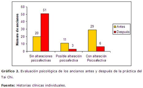 Revista de Ciencias Médicas de Pinar del Río - Práctica de Tai Chi en ancianos, alternativa para mejorar su longevidad | tai chi chuan | Scoop.it