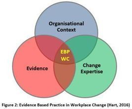 Evidence Based Practice in Workplace Change | Industrial Organizational Psychology | Scoop.it