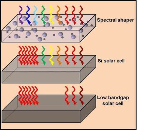 Towards more efficient solar cells | Science technology and reaserch | Scoop.it