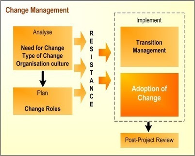 Change, Change Management and Transformation | Positive futures | Scoop.it