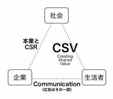 www.さとなお.com(さなメモ): 生活者は企業と対話なんかしたくない | Social Media Watch | Scoop.it
