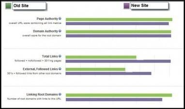 Test de redirection 301 : à quel point perdez-vous du pagerank ? | la veille du consultant formateur internet | Scoop.it