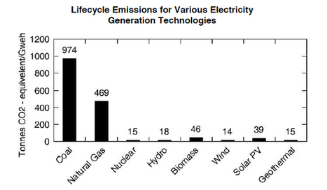 Nuclear: Less CO2 than solar, hydro, biomass | SmartPlanet | Sustain Our Earth | Scoop.it