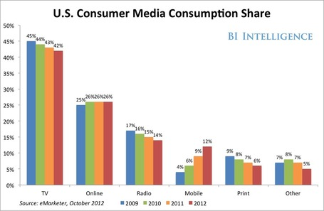How Consumers Are Using Their Phones  and What It Means for Marketers | Mobile Marketing Strategy and beyond | Scoop.it