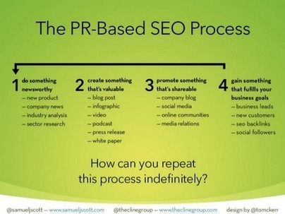 An Introduction to PR Strategy for SEOs | Online Marketing Resources | Scoop.it