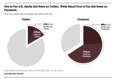 Facebook et Twitter bouleversent la manière dont on consomme l'information - Blog du Modérateur | Collaborative economy | Scoop.it