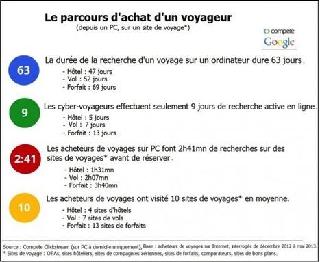 Le choix d'une destination - Etourisme.info | Etourisme et webmarketing | Scoop.it