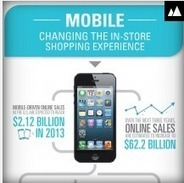 How Mobile Internet is impacting on the In-Store Shopping Experience [ Infographic ] | Social media world | Scoop.it