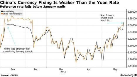 No hay pánico en el yuan tras recorte del fixing a mínimo de cinco años | Top Noticias | Scoop.it