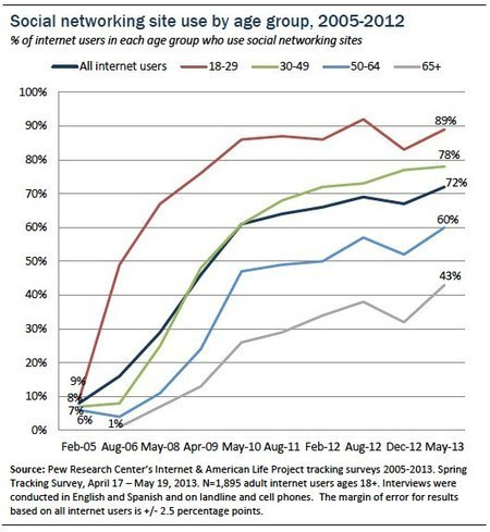 Social Media Usage Amongst Older Generations Triples, According to Pew | Social Media and its influence | Scoop.it