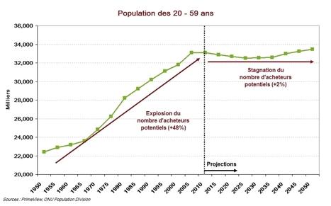 Le vieillissement, prochain ennemi de l'immobilier | IMMOBILIER 2015 | Scoop.it