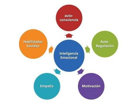 14 estrategias para estimular la Inteligencia Emocional en el aula. | Ensenyament | Scoop.it