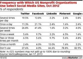 ¿Cuanto cuesta el Bibliotecario encargado de la web social o Community manager?   Herramientas de Marketing social para bibliotecas   Scoop.it