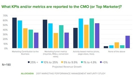 Metrics and KPIs Used Most to Measure Marketing Performance | Integrated Brand Communications | Scoop.it