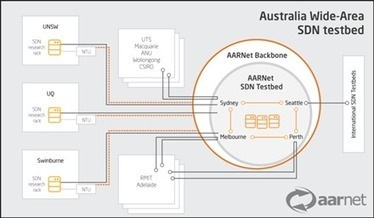 Australia gets national SDN testbed   IMTC   Scoop.it