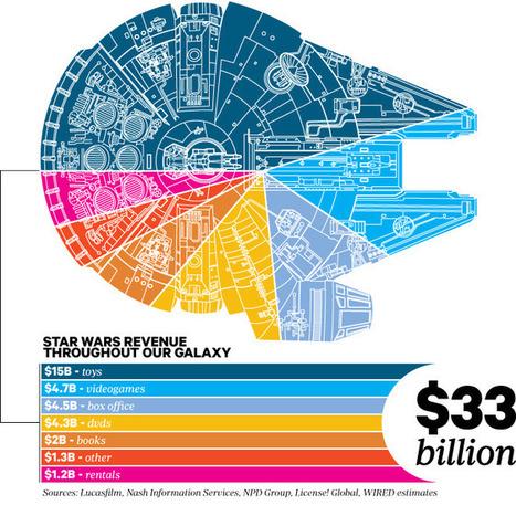 "Combien ""Star Wars"" a gagné dans notre galaxie ? | Transmedia producing | Scoop.it"