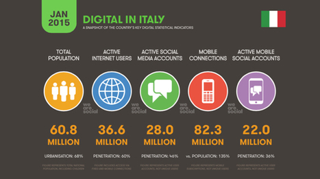 Ogni giorno gli italiani trascorrono 4,5 ore online, 2,5 sui social ... - Wired.it | SEO or not SEO | Scoop.it