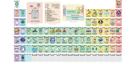 Tabla periodica in la educacin en la nube tac y web 30 la tabla peridica interactiva que muestra los usos de los elementos urtaz Gallery