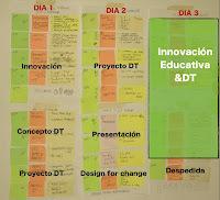 píldora 60: diseñando la escuela del siglo XXI. Design thinking y otras herramientas para la innovación educativa | Educación en red | Scoop.it