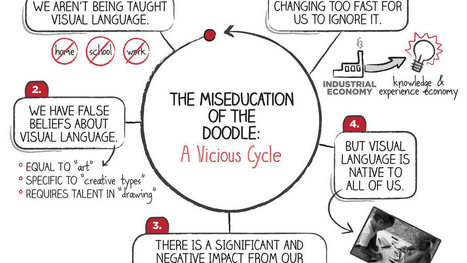 Uncovering an Enigma Wrapped in a Doodle | Drawing to Learn. Drawing to Share. | Scoop.it