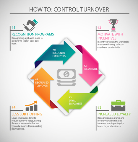 how to reduce employee turnover with motivation essay Reduce employee turnover employee motivation employee motivation is the leading factor determining the rate of turnover in companies poor motivation often leads to high costs in human resource as companies attempt to curb the high turnover.