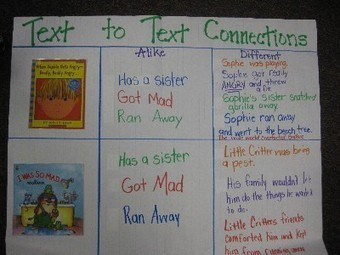 Hopping Into First Grade Text To Text Connecti