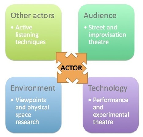 Acting and Transmedia. Part 2 – Transmedia Storyteller | Transmedia + Storyuniverse | Scoop.it
