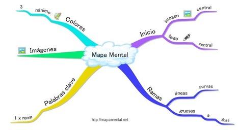 Mapa Mental - Qué es | Sabiduría Emociones y Más | Scoop.it