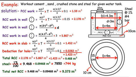 Steel Calculation for Circular RCC Slab | Quant