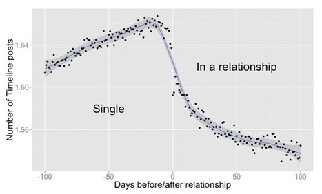 When You Fall in Love, This Is What Facebook Sees | Aggregate Intelligence | Scoop.it