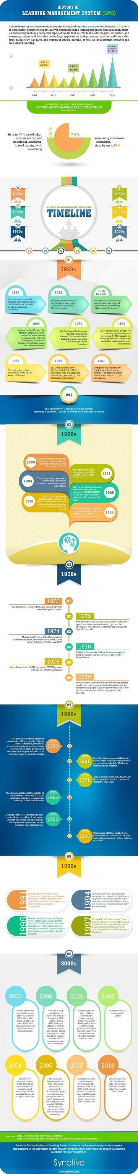 Learning Management System Timeline Infographic - e-Learning Infographics   The information Edge   Scoop.it