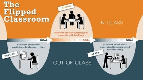 Flipped Classroom - GoConqr | Using Technology in the Classroom | Scoop.it