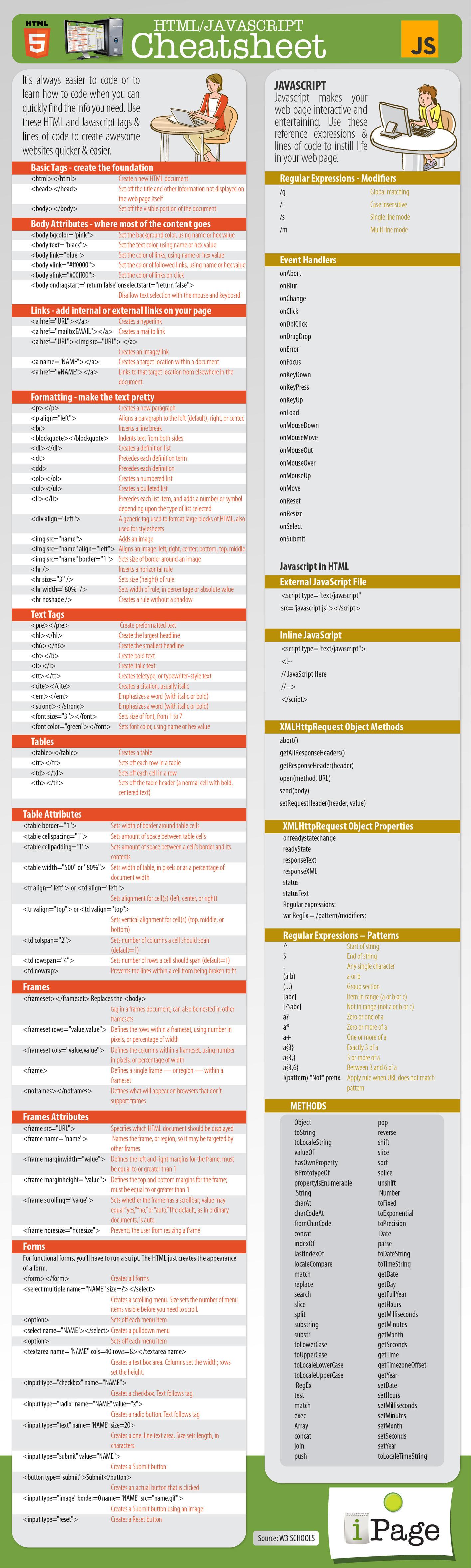 javascript cheat sheet pdf 2015
