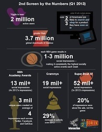 "First Quarter, 2013: Are we on track? An update to the definitive research ""The 2nd Screen: Transforming video consumption"" 